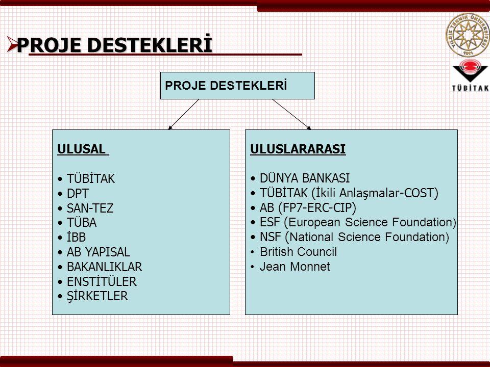  PROJE DESTEKLERİ PROJE DESTEKLERİ ULUSAL TÜBİTAK DPT SAN-TEZ TÜBA İBB AB YAPISAL BAKANLIKLAR ENSTİTÜLER ŞİRKETLER ULUSLARARASI DÜNYA BANKASI TÜBİTAK (İkili Anlaşmalar-COST) AB (FP7-ERC-CIP) ESF ( European Science Foundation) NSF ( National Science Foundation) British Council Jean Monnet