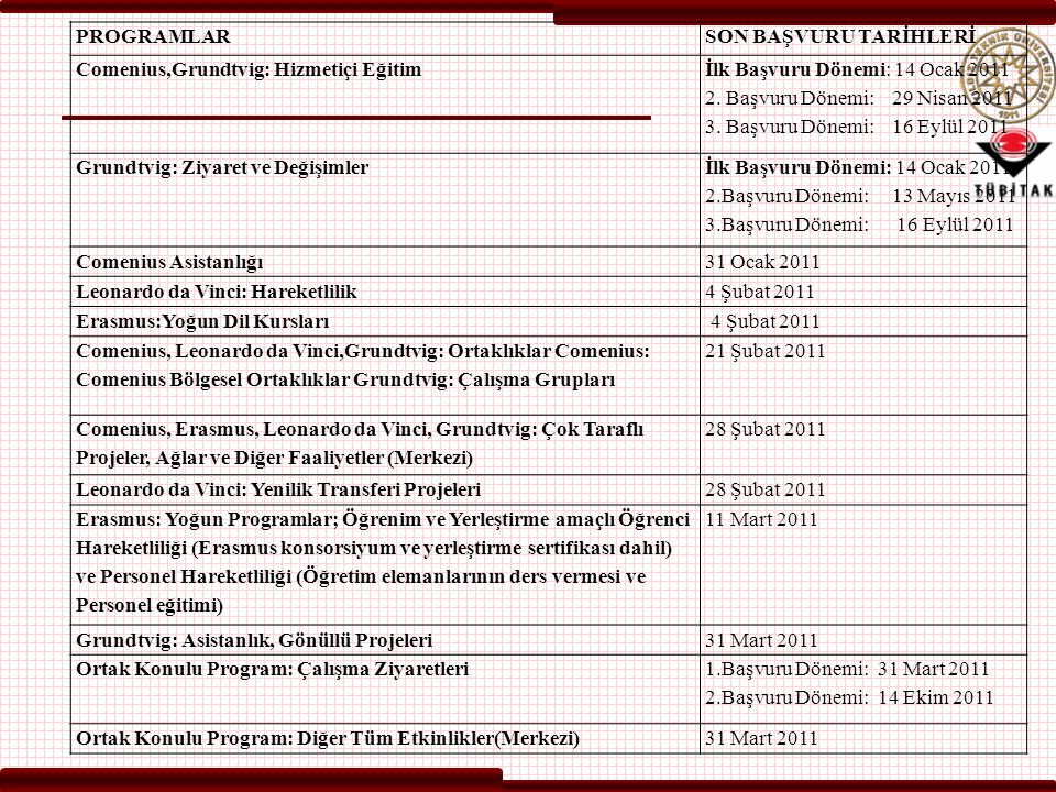 PROGRAMLARSON BAŞVURU TARİHLERİ Comenius,Grundtvig: Hizmetiçi Eğitim İlk Başvuru Dönemi: 14 Ocak 2011 2. Başvuru Dönemi: 29 Nisan 2011 3. Başvuru Döne