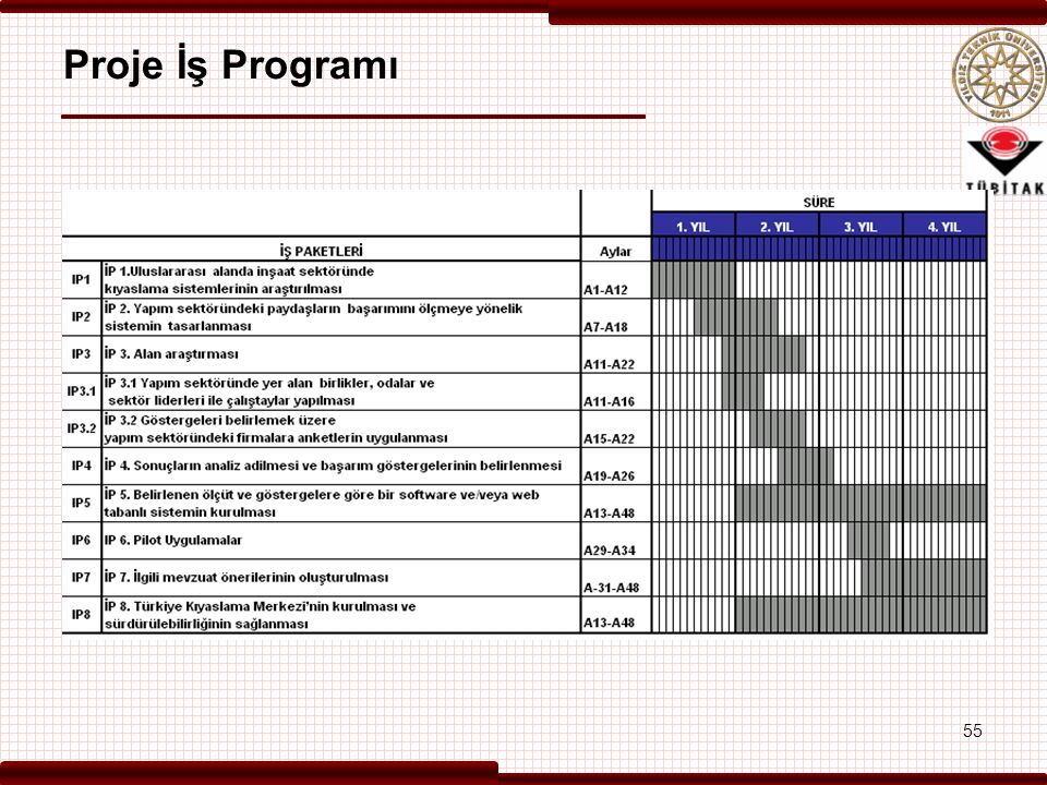 Proje İş Programı 55