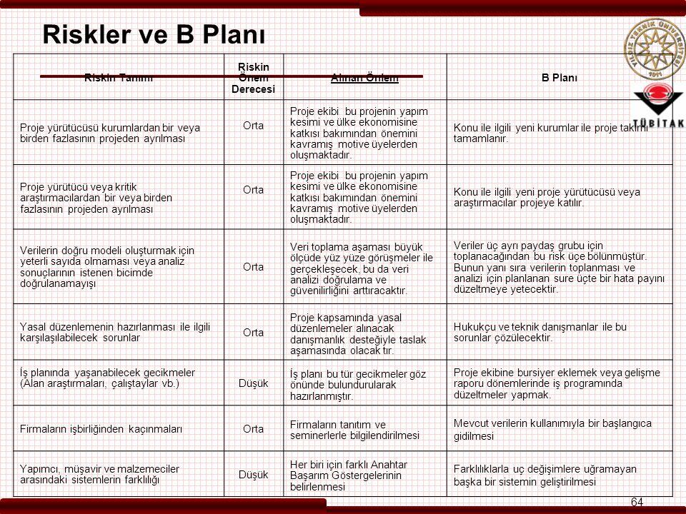 Riskler ve B Planı Riskin Tanımı Riskin Önem Derecesi Alınan ÖnlemB Planı Proje yürütücüsü kurumlardan bir veya birden fazlasının projeden ayrılması Orta Proje ekibi bu projenin yapım kesimi ve ülke ekonomisine katkısı bakımından önemini kavramış motive üyelerden oluşmaktadır.