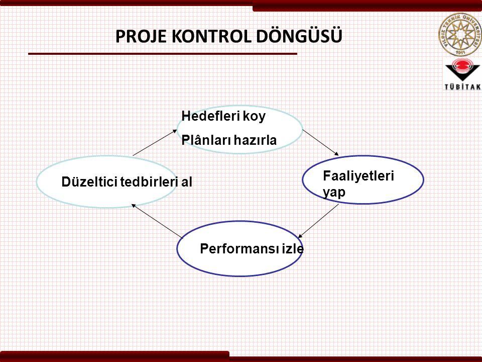 Düzeltici tedbirleri al Performansı izle Hedefleri koy Plânları hazırla Faaliyetleri yap PROJE KONTROL DÖNGÜSÜ