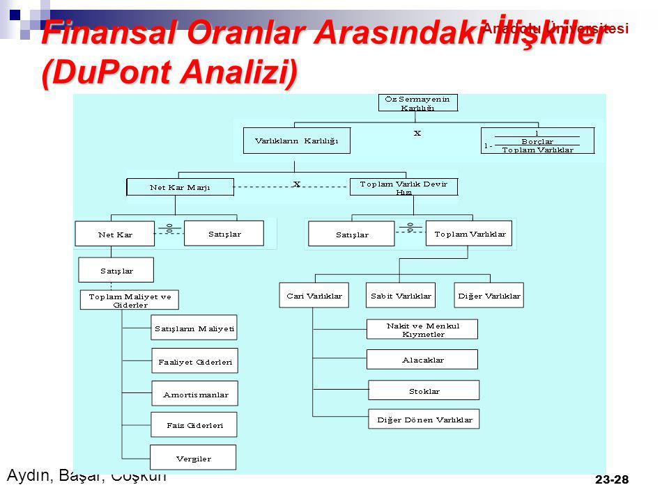 Finansal Oranlar Arasındaki İlişkiler (DuPont Analizi) 23-28 Aydın, Başar, Coşkun Anadolu Üniversitesi