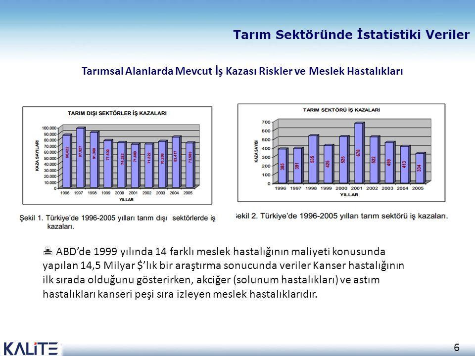 6 Tarım Sektöründe İstatistiki Veriler Tarımsal Alanlarda Mevcut İş Kazası Riskler ve Meslek Hastalıkları  ABD'de 1999 yılında 14 farklı meslek hasta