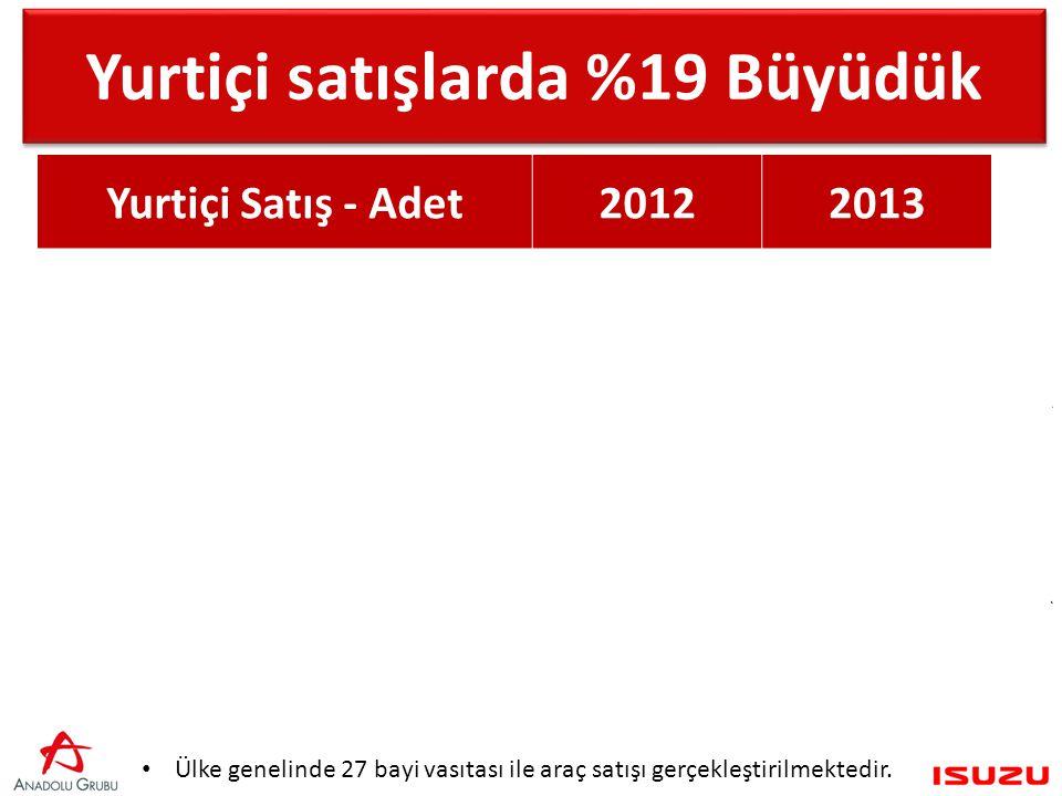 Yurtiçi Satış - Adet20122013 Kamyon & Kamyonet Grubu 2.7283.195 Midibüs –Otobüs Grubu9011.307 Pick-Up2.4512.758 Toplam Yurtiçi Satış6.0807.260 Ülke genelinde 27 bayi vasıtası ile araç satışı gerçekleştirilmektedir.