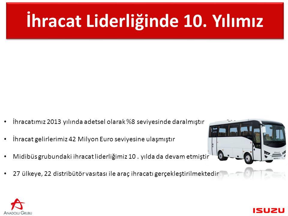 Yurtdışı Satış - Adet 20122013 Midibüs-Otobüs Grubu 954879 İhracatımız 2013 yılında adetsel olarak %8 seviyesinde daralmıştır İhracat gelirlerimiz 42 Milyon Euro seviyesine ulaşmıştır Midibüs grubundaki ihracat liderliğimiz 10.