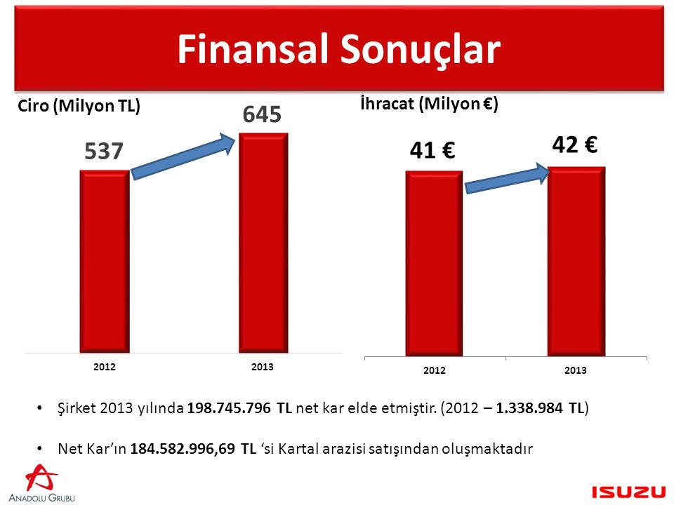 Finansal Sonuçlar Şirket 2013 yılında 198.745.796 TL net kar elde etmiştir.