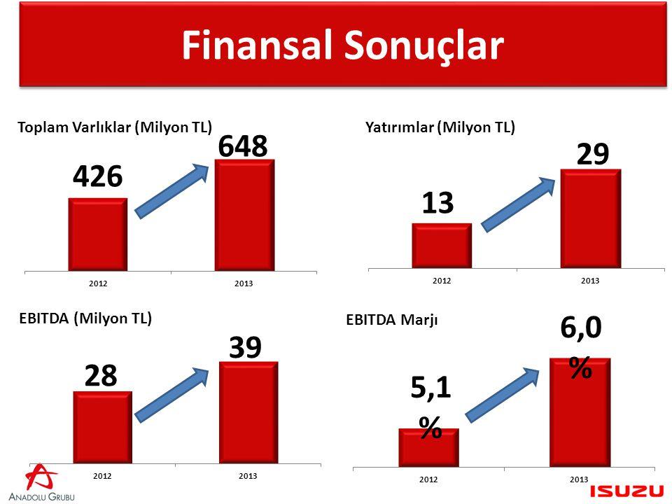 Finansal Sonuçlar