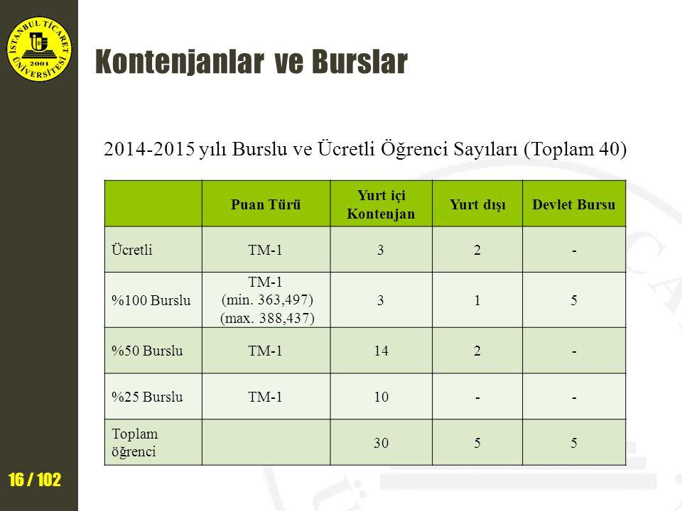 16 / 102 Kontenjanlar ve Burslar 2014-2015 yılı Burslu ve Ücretli Öğrenci Sayıları (Toplam 40) Puan Türü Yurt içi Kontenjan Yurt dışıDevlet Bursu ÜcretliTM-132- %100 Burslu TM-1 (min.