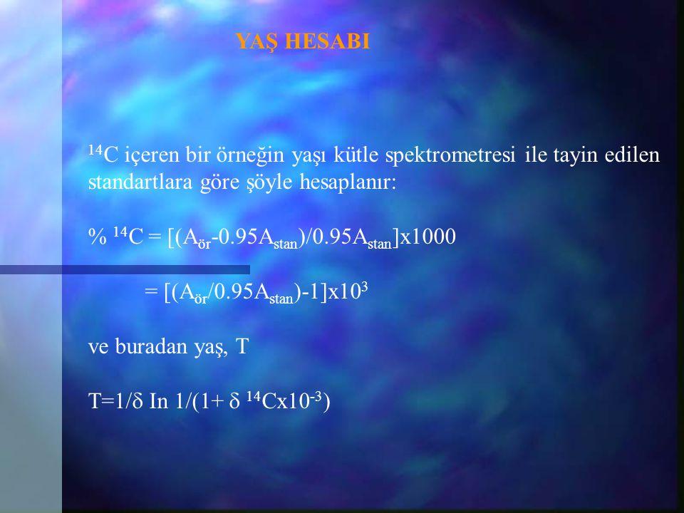 12 C ve 14 C içeren benzen, parçacık hızlandırıcıya gelir, buradan hızlandırılmış parçacıklar manyetik alana gider. 14 C ve 12 C içeren benzenlerin ağ