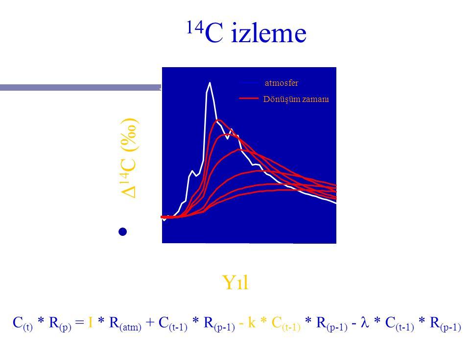 RADYOKARBON DERİŞİMİNİ DEĞİŞTİREN ETKENLER 1-Doğal nedenli sapmalar a)Kozmik ışın etkisi b)Yerin manyetik alanı c)Güneş lekesi aktiflikleri d)İklim de