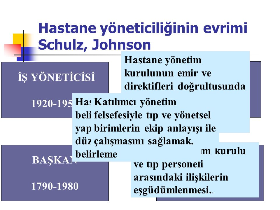 Hastane yöneticiliğinin evrimi Schulz, Johnson İŞ YÖNETİCİSİ 1920-1950 EKİP ÖNDERİ 1980 - KOORDİNATÖR 1950-1970 BAŞKAN 1790-1980 Hastane yönetim kurulunun emir ve direktifleri doğrultusunda hastanenin rutin faaliyetlerinin yürütülmesi.