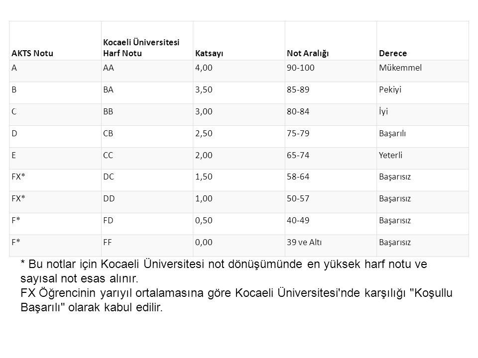 AKTS Notu Kocaeli Üniversitesi Harf NotuKatsayıNot AralığıDerece AAA4,0090-100Mükemmel BBA3,5085-89Pekiyi CBB3,0080-84İyi DCB2,5075-79Başarılı ECC2,00