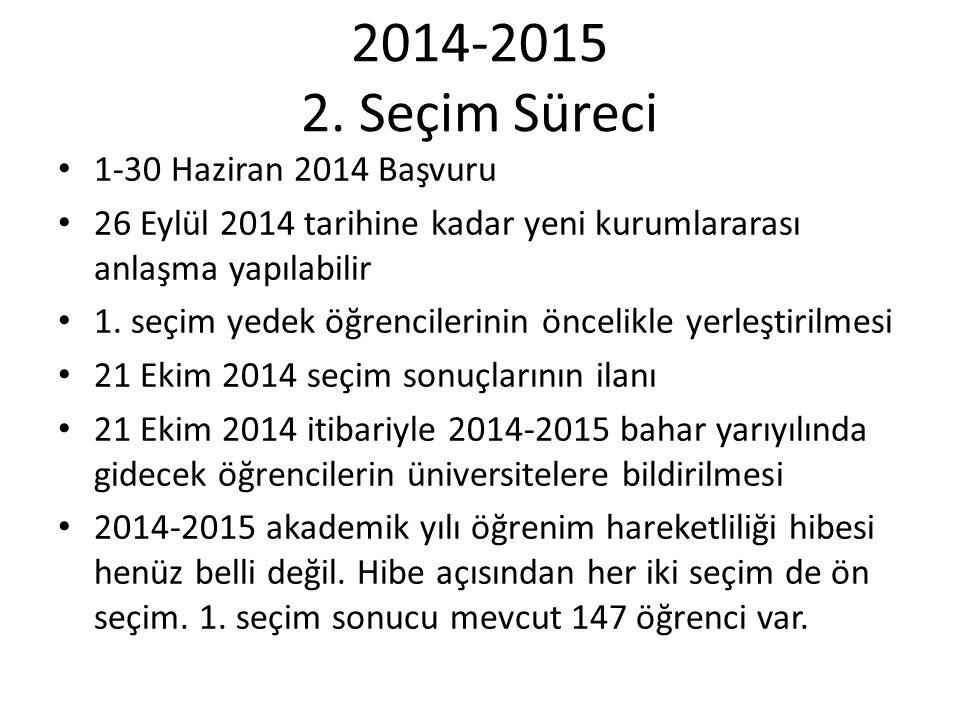 2014-2015 2. Seçim Süreci 1-30 Haziran 2014 Başvuru 26 Eylül 2014 tarihine kadar yeni kurumlararası anlaşma yapılabilir 1. seçim yedek öğrencilerinin