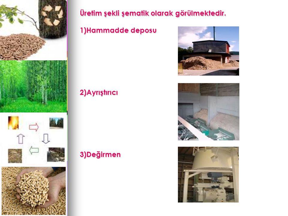 Üretim şekli şematik olarak görülmektedir. 1)Hammadde deposu 2)Ayrıştırıcı3)Değirmen