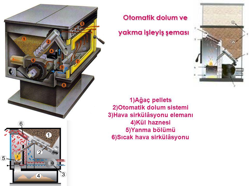 Otomatik dolum ve yakma işleyiş şeması Otomatik dolum ve yakma işleyiş şeması 1)Ağaç pellets 2)Otomatik dolum sistemi 3)Hava sirkülâsyonu elemanı 4)Kül haznesi 5)Yanma bölümü 6)Sıcak hava sirkülâsyonu