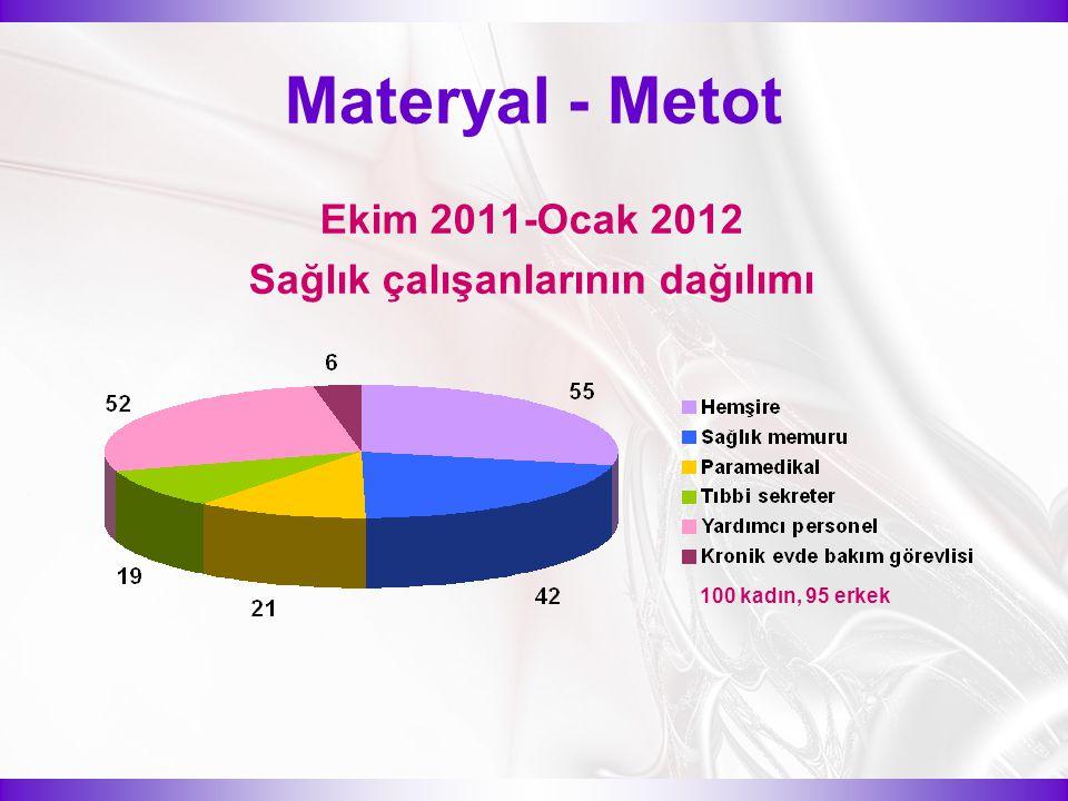 Materyal - Metot Ekim 2011-Ocak 2012 Sağlık çalışanlarının dağılımı 100 kadın, 95 erkek