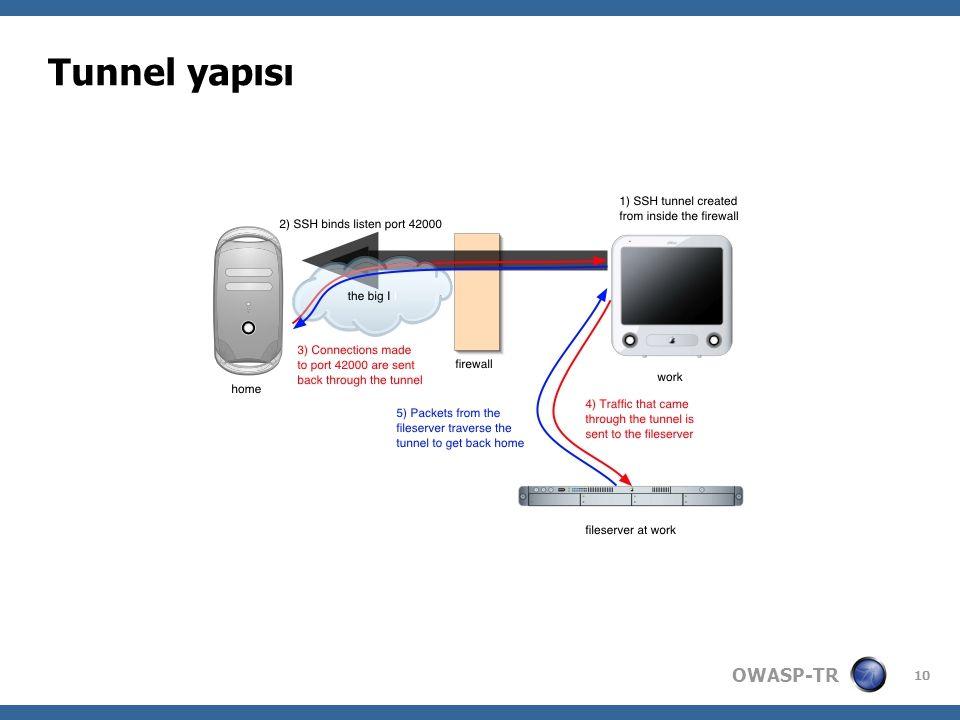 OWASP-TR 10 Tunnel yapısı