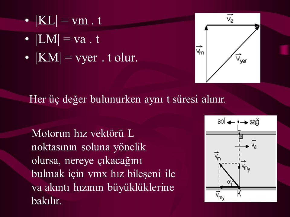|KL| = vm. t |LM| = va. t |KM| = vyer. t olur. Her üç değer bulunurken aynı t süresi alınır. Motorun hız vektörü L noktasının soluna yönelik olursa, n