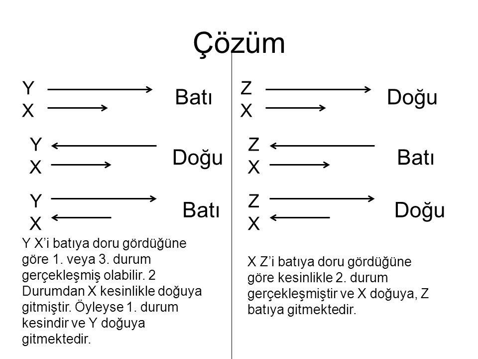Çözüm Y X Y X Y X Batı Doğu Batı Z X Z X Z X Doğu Batı Doğu Y X'i batıya doru gördüğüne göre 1. veya 3. durum gerçekleşmiş olabilir. 2 Durumdan X kesi
