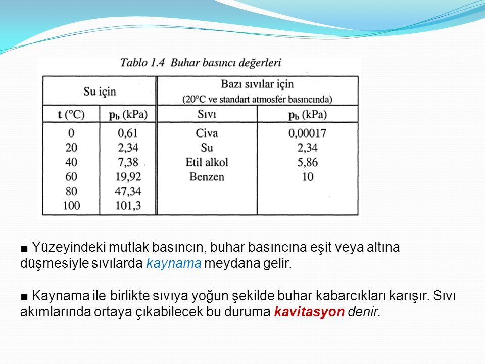 ■ Yüzeyindeki mutlak basıncın, buhar basıncına eşit veya altına düşmesiyle sıvılarda kaynama meydana gelir. ■ Kaynama ile birlikte sıvıya yoğun şekild