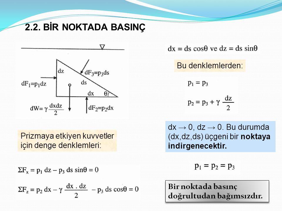 2.2. BİR NOKTADA BASINÇ Prizmaya etkiyen kuvvetler için denge denklemleri: Bu denklemlerden: dx → 0, dz → 0. Bu durumda (dx,dz,ds) üçgeni bir noktaya