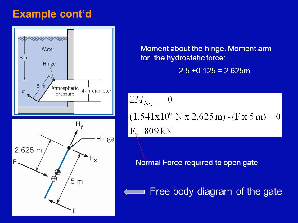 Example cont'd Moment about the hinge. Moment arm for the hydrostatic force: 2.5 +0.125 = 2.625m Normal Force required to open gate Free body diagram