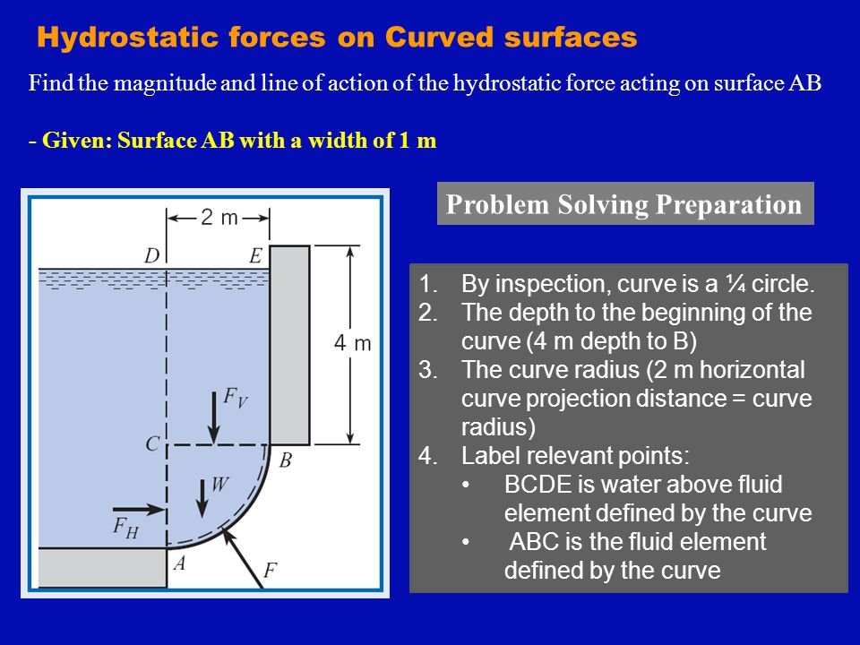 Hydrostatic forces on Curved surfaces Find the magnitude and line of action of the hydrostatic force acting on surface AB - Given: Surface AB with a w