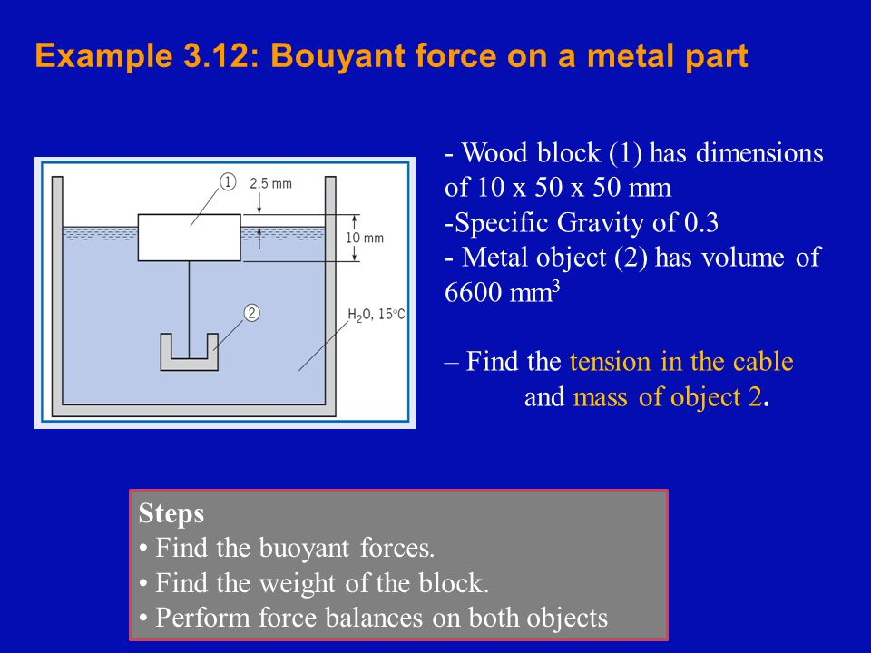 Example 3.12: Bouyant force on a metal part - Wood block (1) has dimensions of 10 x 50 x 50 mm -Specific Gravity of 0.3 - Metal object (2) has volume