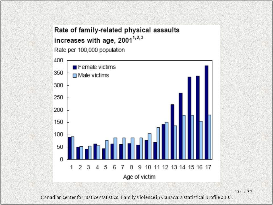 / 5720 Canadian center for justice statistics.