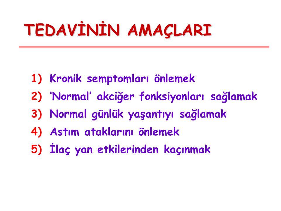 TEDAVİNİN AMAÇLARI 1)Kronik semptomları önlemek 2)'Normal' akciğer fonksiyonları sağlamak 3)Normal günlük yaşantıyı sağlamak 4)Astım ataklarını önleme
