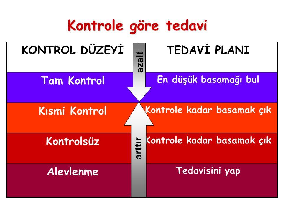Kontrole göre tedavi KONTROL DÜZEYİTEDAVİ PLANI Tam Kontrol En düşük basamağı bul Kısmi Kontrol Kontrole kadar basamak çık Kontrolsüz Kontrole kadar basamak çık Alevlenme Tedavisini yap azalt arttır