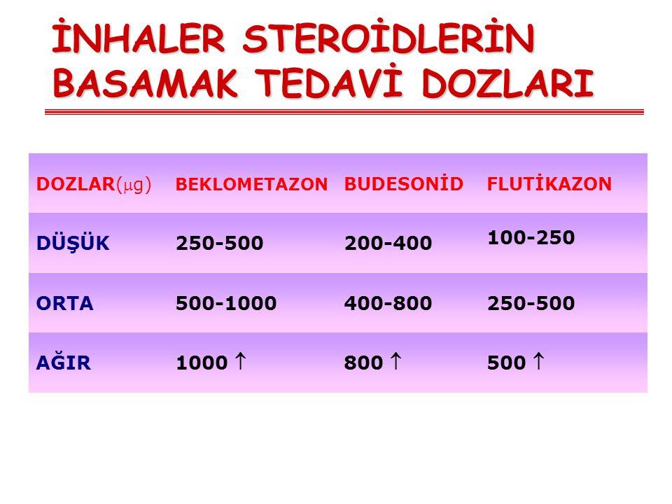İNHALER STEROİDLERİN BASAMAK TEDAVİ DOZLARI DOZLAR(g) BEKLOMETAZON BUDESONİDFLUTİKAZON DÜŞÜK250-500200-400 100-250 ORTA500-1000400-800250-500 AĞIR 10