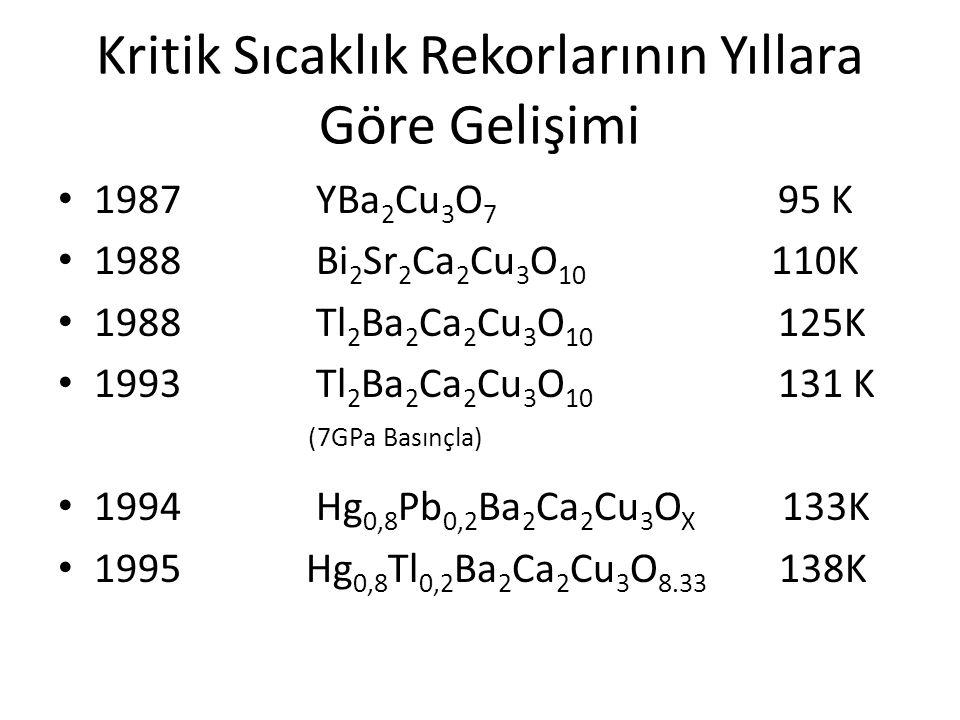 Kritik Sıcaklık Rekorlarının Yıllara Göre Gelişimi 1987 YBa 2 Cu 3 O 7 95 K 1988 Bi 2 Sr 2 Ca 2 Cu 3 O 10 110K 1988 Tl 2 Ba 2 Ca 2 Cu 3 O 10 125K 1993 Tl 2 Ba 2 Ca 2 Cu 3 O 10 131 K (7GPa Basınçla) 1994 Hg 0,8 Pb 0,2 Ba 2 Ca 2 Cu 3 O X 133K 1995 Hg 0,8 Tl 0,2 Ba 2 Ca 2 Cu 3 O 8.33 138K