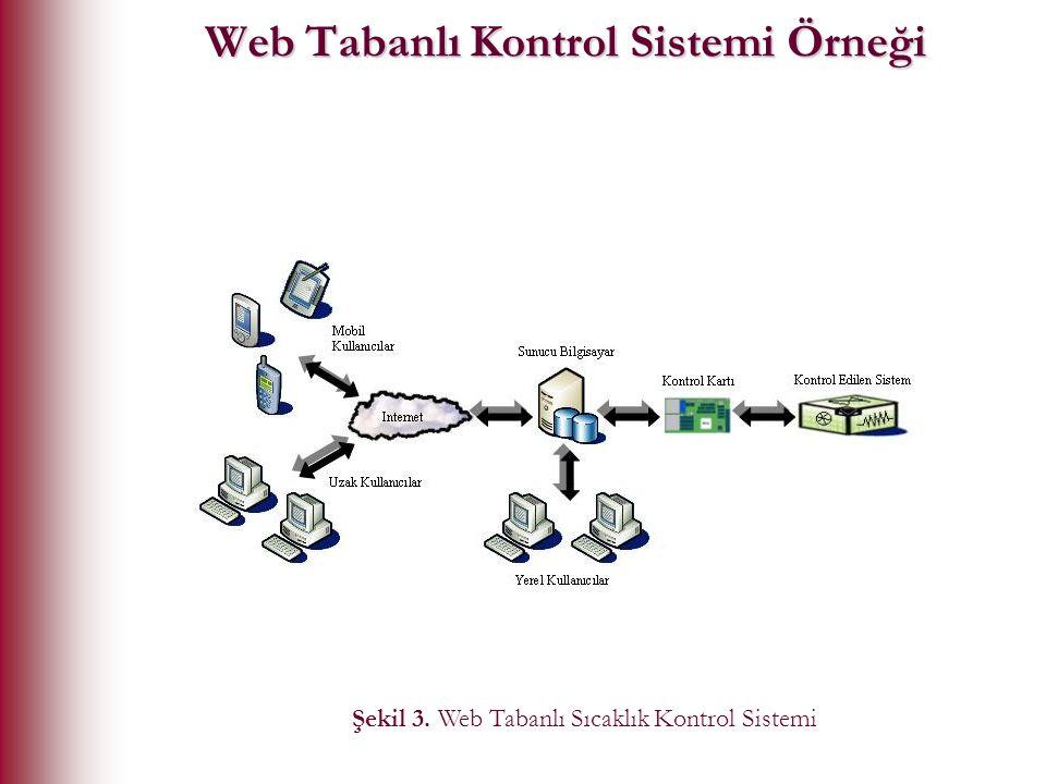 Web Tabanlı Kontrol Sistemi Örneği Şekil 3. Web Tabanlı Sıcaklık Kontrol Sistemi