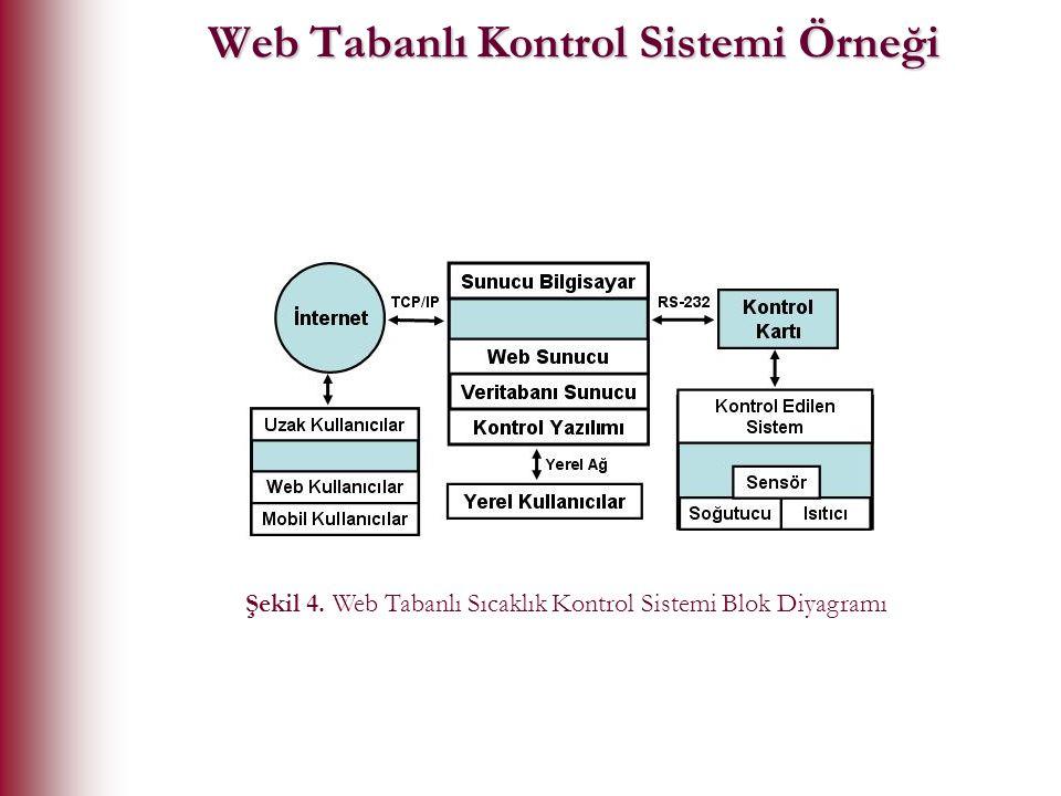 Web Tabanlı Kontrol Sistemi Örneği Şekil 4. Web Tabanlı Sıcaklık Kontrol Sistemi Blok Diyagramı