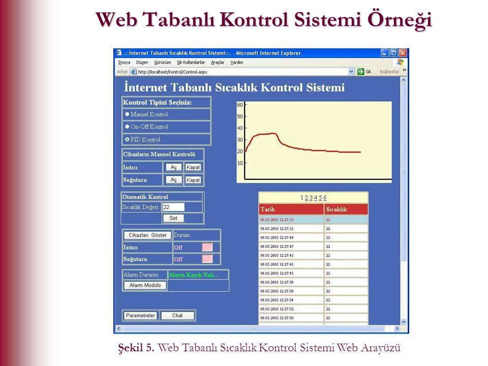 Web Tabanlı Kontrol Sistemi Örneği Şekil 5. Web Tabanlı Sıcaklık Kontrol Sistemi Web Arayüzü