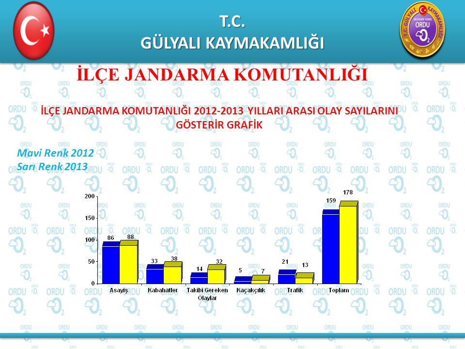 T.C. GÜLYALI KAYMAKAMLIĞI T.C. İLÇE JANDARMA KOMUTANLIĞI İLÇE JANDARMA KOMUTANLIĞI 2012-2013 YILLARI ARASI OLAY SAYILARINI GÖSTERİR GRAFİK Mavi Renk 2