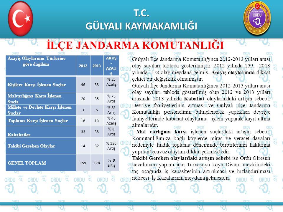 T.C. GÜLYALI KAYMAKAMLIĞI T.C. İLÇE JANDARMA KOMUTANLIĞI Gülyalı İlçe Jandarma Komutanlığınca 2012-2013 yılları arası olay sayıları tabloda gösterilmi