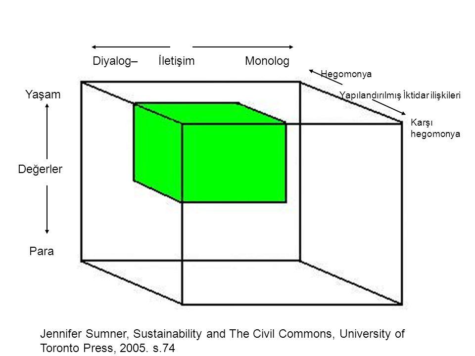 Diyalog– İletişim Monolog Yaşam Para Değerler Hegomonya Karşı hegomonya Yapılandırılmış İktidar ilişkileri Jennifer Sumner, Sustainability and The Civ
