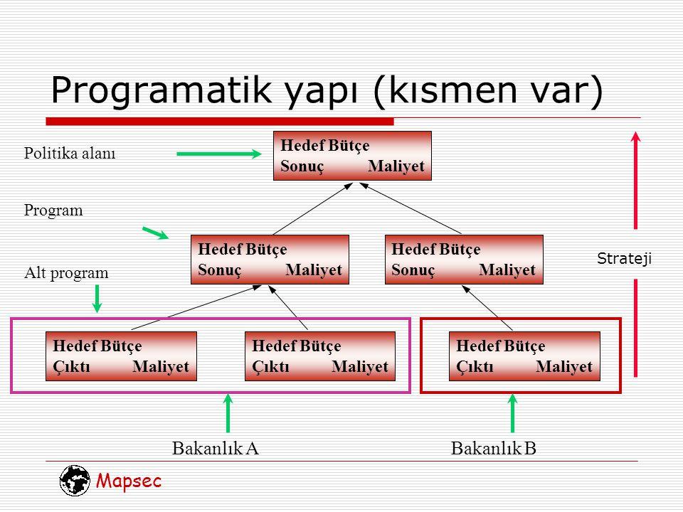 Mapsec Programatik yapı (kısmen var) Hedef Bütçe Sonuç Maliyet Politika alanı Bakanlık ABakanlık B Program Alt program Strateji Hedef Bütçe Sonuç Maliyet Hedef Bütçe Sonuç Maliyet Hedef Bütçe Çıktı Maliyet Hedef Bütçe Çıktı Maliyet Hedef Bütçe Çıktı Maliyet
