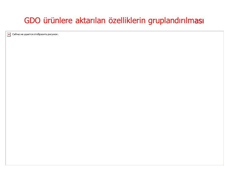 ası GDO ürünlere aktarılan özelliklerin gruplandırılması