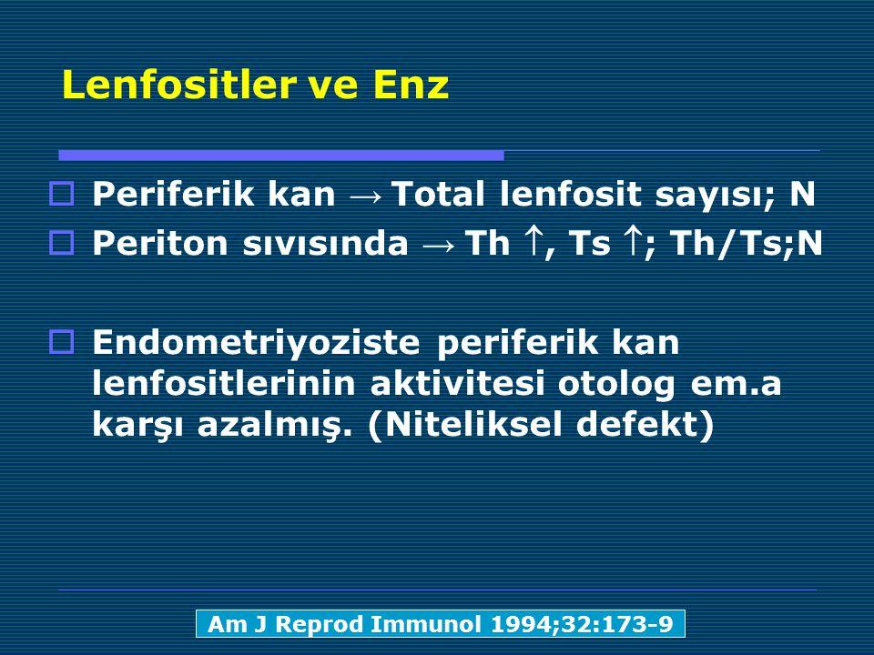 Lenfositler ve Enz  Periferik kan → Total lenfosit sayısı; N  Periton sıvısında → Th , Ts ; Th/Ts;N  Endometriyoziste periferik kan lenfositlerinin aktivitesi otolog em.a karşı azalmış.