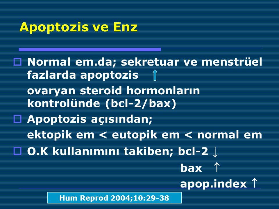 Apoptozis ve Enz  Normal em.da; sekretuar ve menstrüel fazlarda apoptozis ovaryan steroid hormonların kontrolünde (bcl-2/bax)  Apoptozis açısından; ektopik em < eutopik em < normal em  O.K kullanımını takiben; bcl-2 ↓ bax  apop.index  Hum Reprod 2004;10:29-38