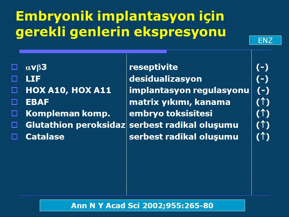 Embryonik implantasyon için gerekli genlerin ekspresyonu  v3 reseptivite (-)  LIF desidualizasyon (-)  HOX A10, HOX A11 implantasyon regulasyonu (-)  EBAF matrix yıkımı, kanama ()  Kompleman komp.