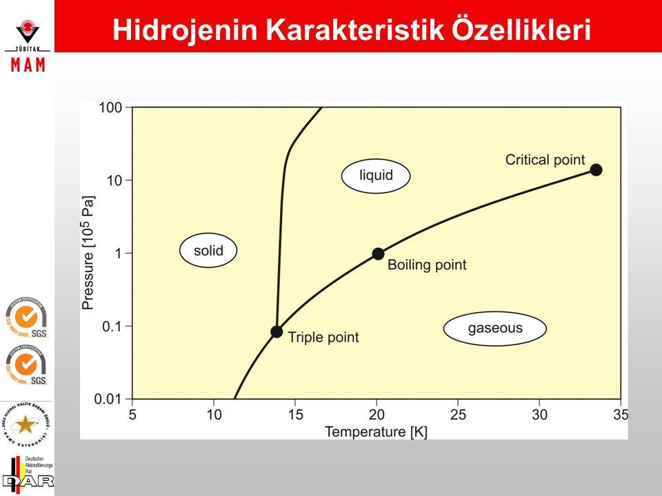 Diatomic hidrojen en düşük moleküler ağırlığa sahiptir, Hidrojen gaz ya da sıvı fazda kullanılabilir (as a cryogenic fluid), Gaz fazdaki hidrojen geni