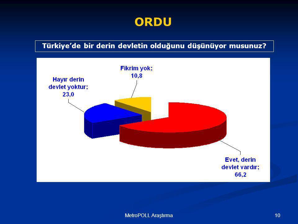 10MetroPOLL Araştırma ORDU Türkiye'de bir derin devletin olduğunu düşünüyor musunuz