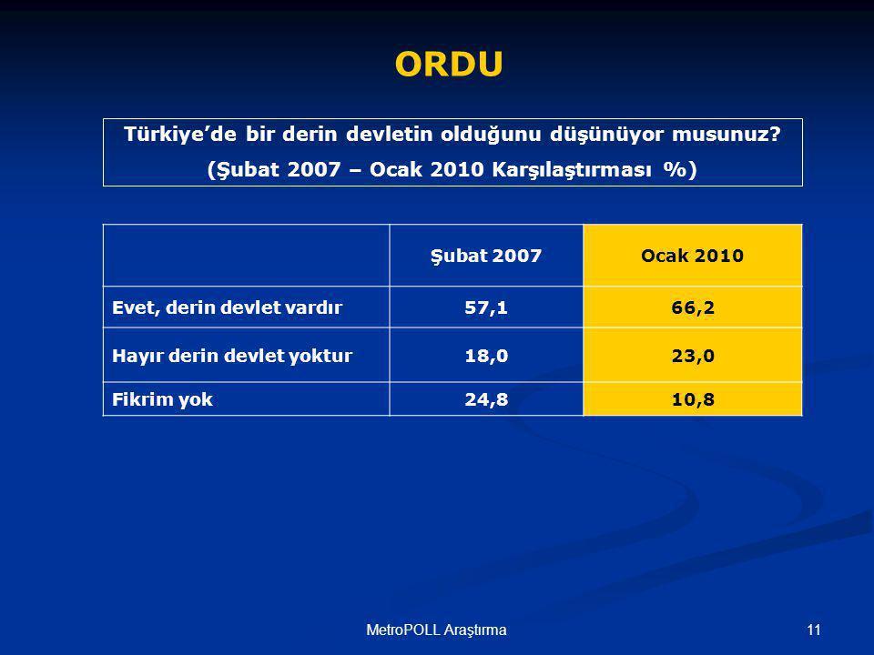 11MetroPOLL Araştırma ORDU Türkiye'de bir derin devletin olduğunu düşünüyor musunuz.