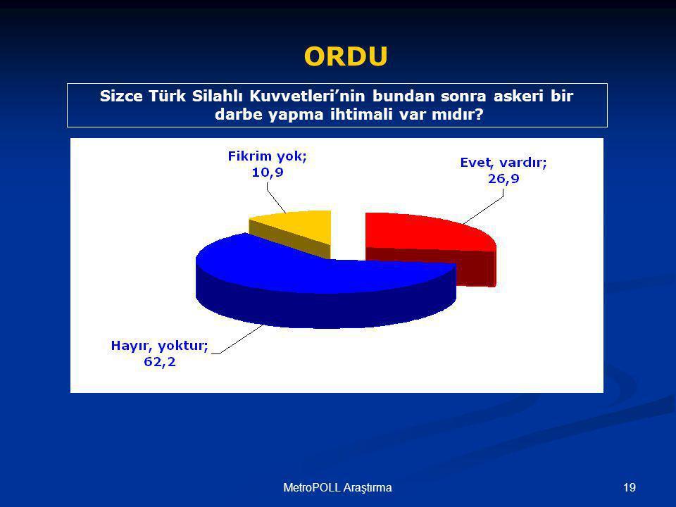 19MetroPOLL Araştırma Sizce Türk Silahlı Kuvvetleri'nin bundan sonra askeri bir darbe yapma ihtimali var mıdır.