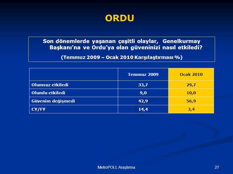 27MetroPOLL Araştırma ORDU Son dönemlerde yaşanan çeşitli olaylar, Genelkurmay Başkanı'na ve Ordu'ya olan güveninizi nasıl etkiledi.