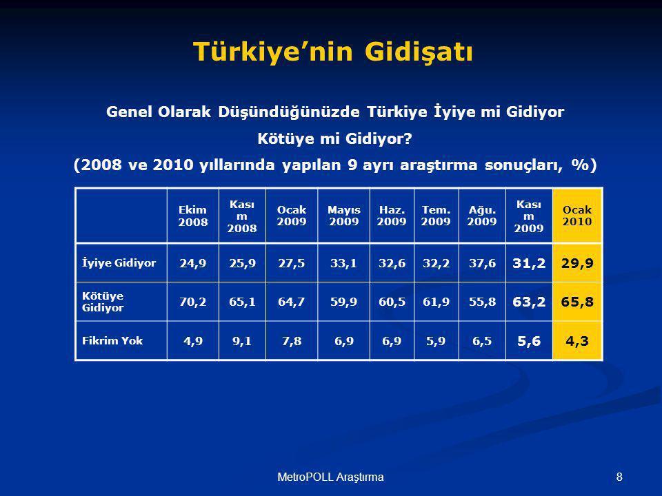 9MetroPOLL Araştırma Ocak 2010 tarihi itibariyle, elinizdeki araştırmaya katılan vatandaşların yaklaşık %30 u Türkiye'nin genel gidişatına ilişkin olarak iyimser bir kanaate sahip olduğunu belirtirken, katılımcıların %66 sı Türkiye'nin kötüye gittiğini düşünmektedir.